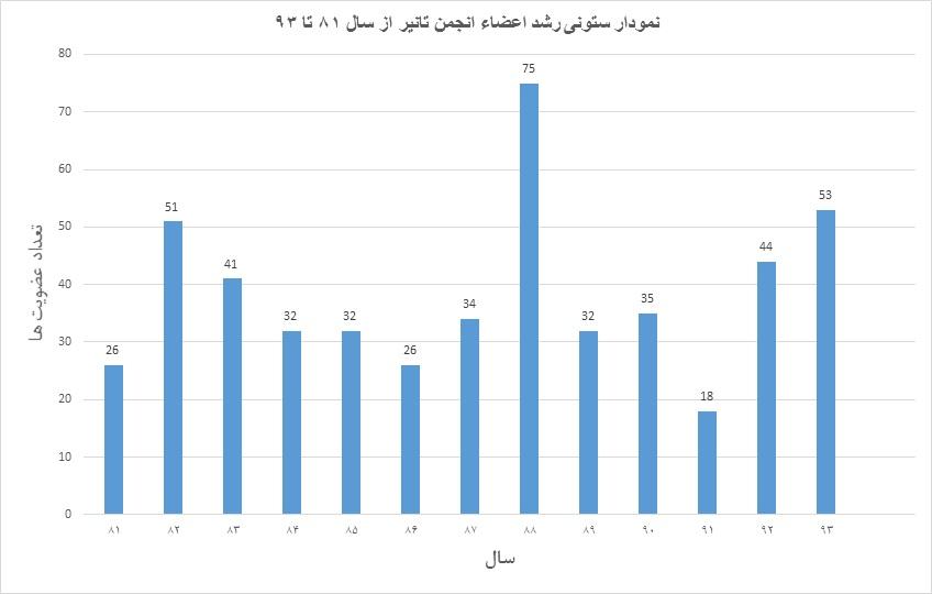 نمودار رشد اعضای انجمن تا سال ۱۳۹۳